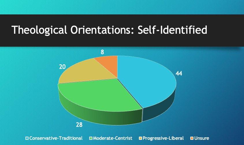 """연합감리교 공보부는 미국 내의 연합감리교인들이 가진 신학적 관점에 대해 설문을 시행했다. 하늘색은 """"보수/전통주의자,"""" 녹색은 """"중도/중립주의자,"""" 노란색은 """"진보/자유주의자"""" 그리고 주황색은 """"불확실""""을 뜻한다. 도표 출처: 연합감리교회 공보부"""