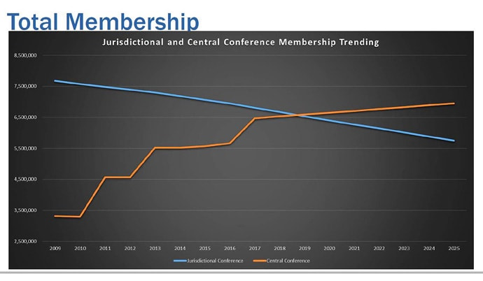 Image from PowerPoint presentation of the General Council on Finance and Administration from its Nov. 15 meeting in Nashville, Tenn. Slide shows jurisdictional (blue) and central conference (orange) trending membership numbers. Image courtesy of GCFA.